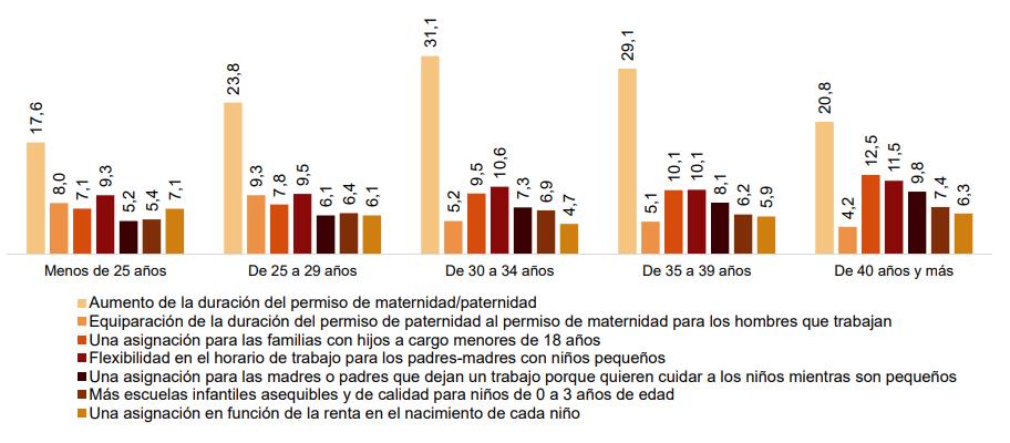 Distribución por edad de los principales incentivos a la natalidad demandados porcentaje de mujeres