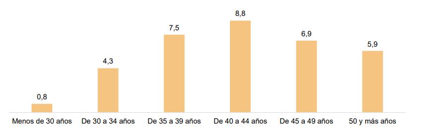 Distribución por edad actual de la utilización de reproducción asistida