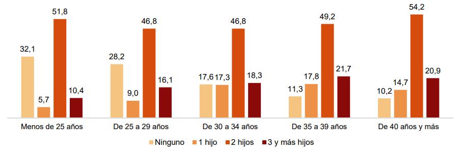Fecundidad deseada (número de hijos) por los hombres por grupo de edad