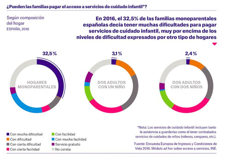 Acceso de las familias a los servicios de cuidado infantil. Solidaridad Intergeneracional. La Familia X que SÍ