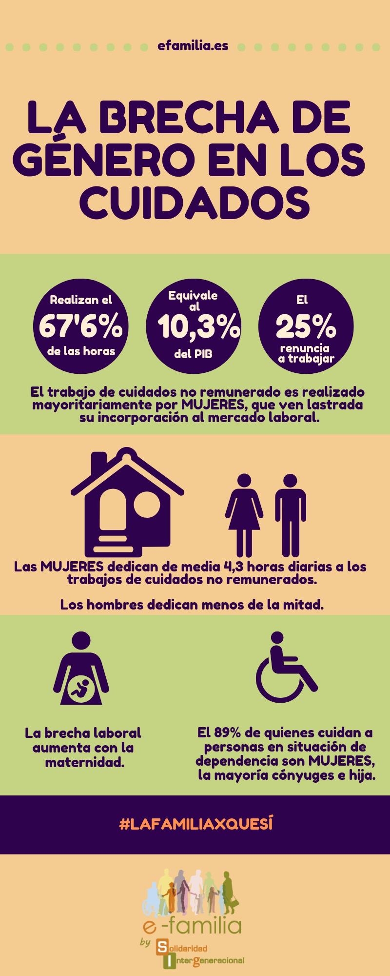 La brecha de género en los cuidados